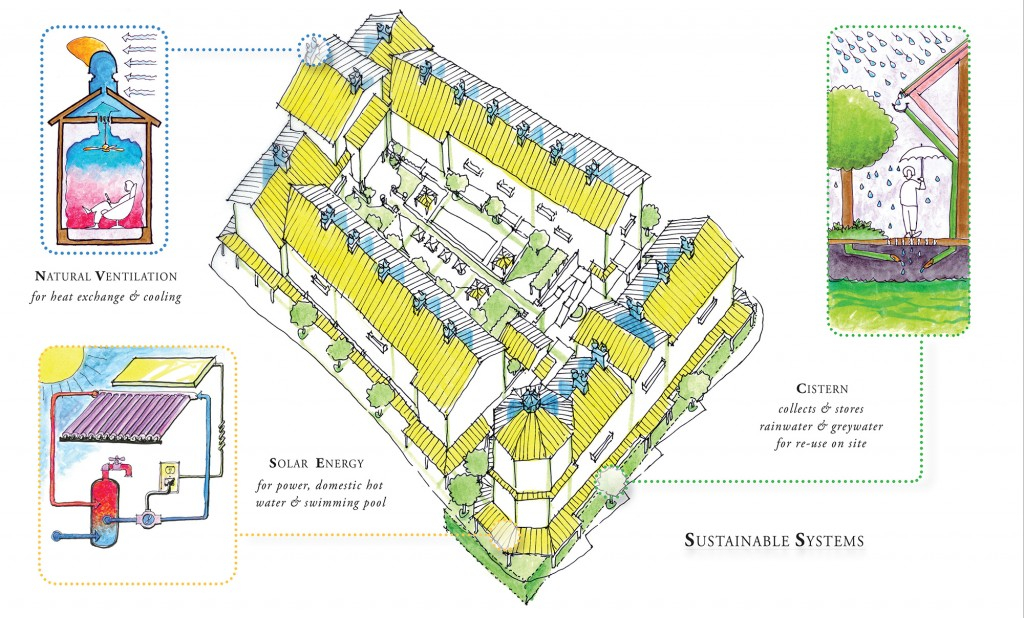 Initial sustainable systems envisioned for Santa Clara Station TOD